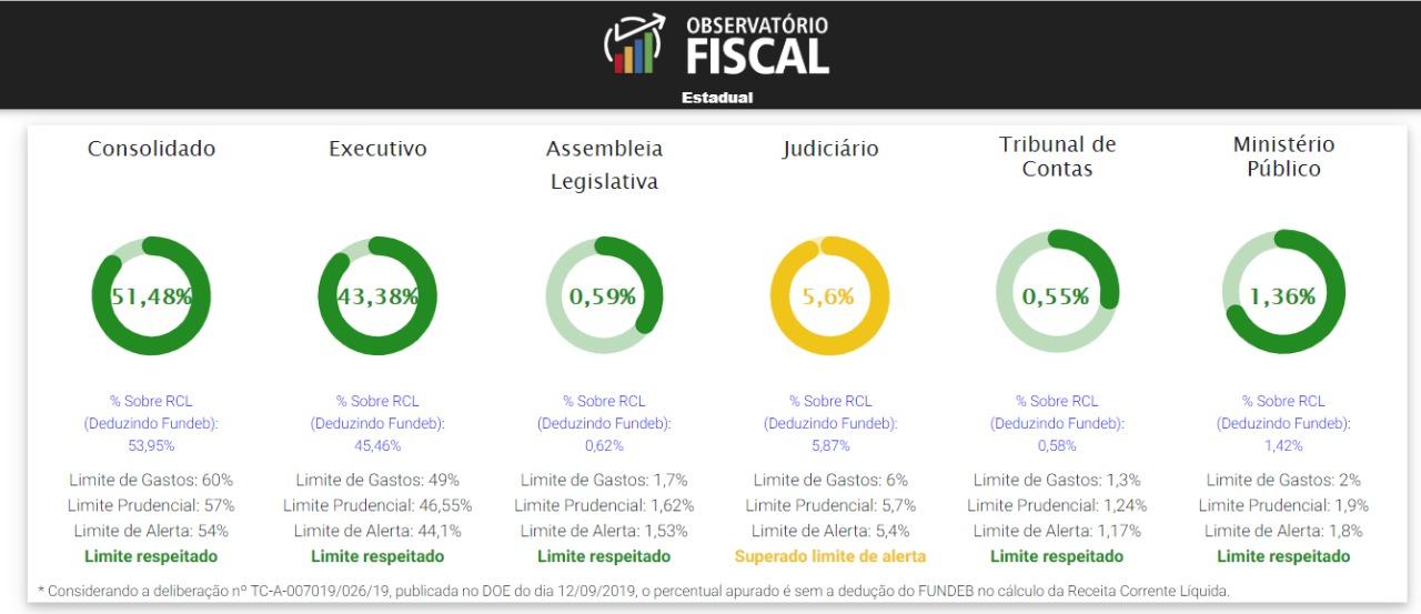 ob-fiscal